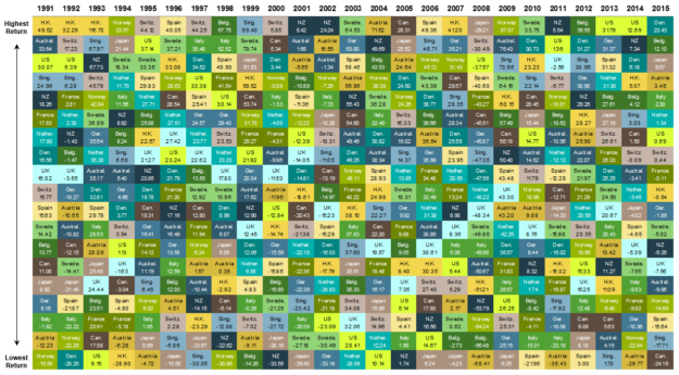 developed-equity-returns