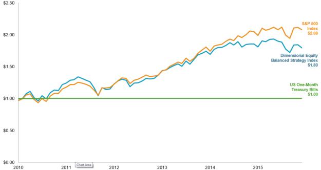 growth-2010-2015