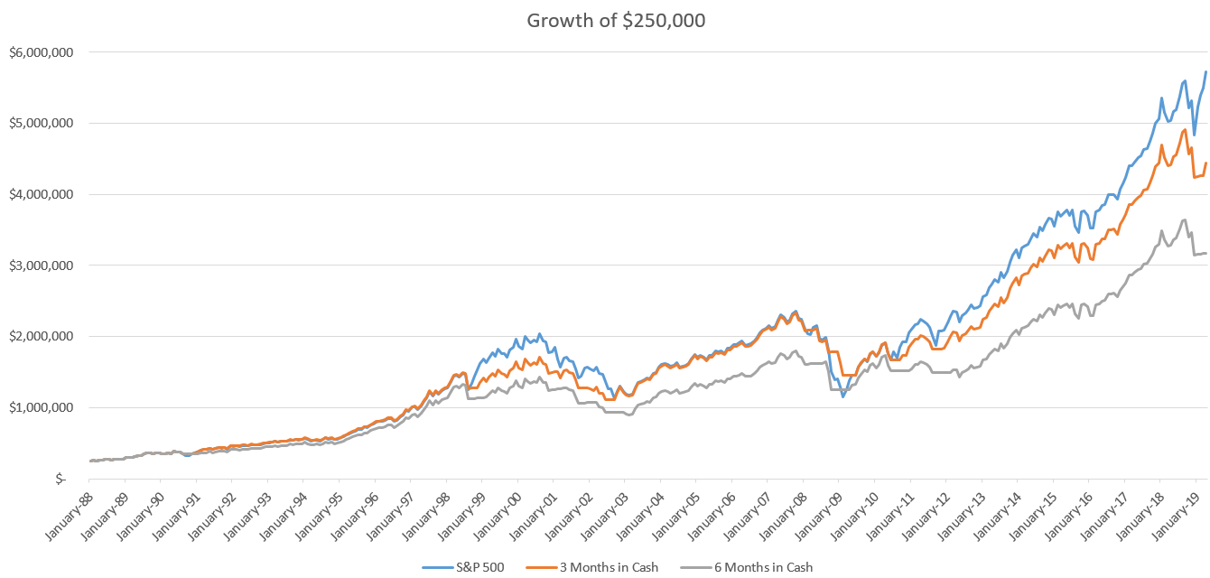 Growth of a Dollar