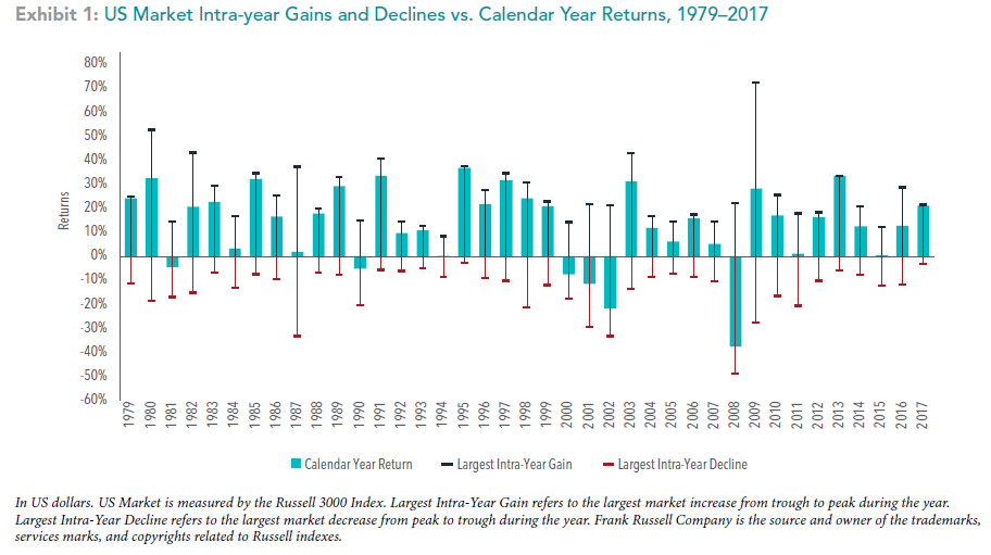 Market Intra-Year Gains & Declines