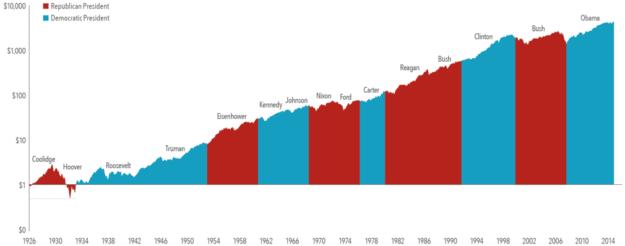 presidential-dollar-growth