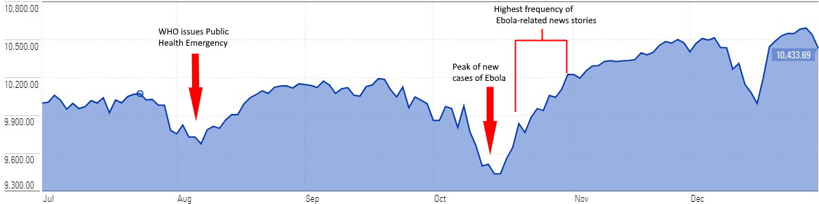 S&P 500 during Ebola