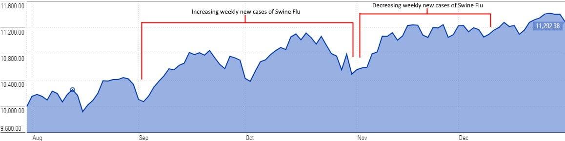S&P 500 during Swine Flu