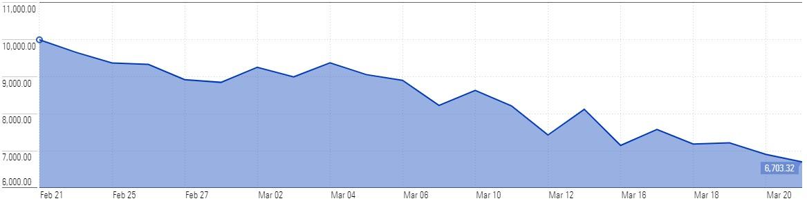Stock Market Decline - COVID-19